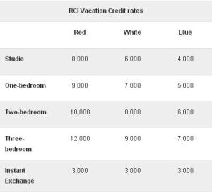 24072013 rci table